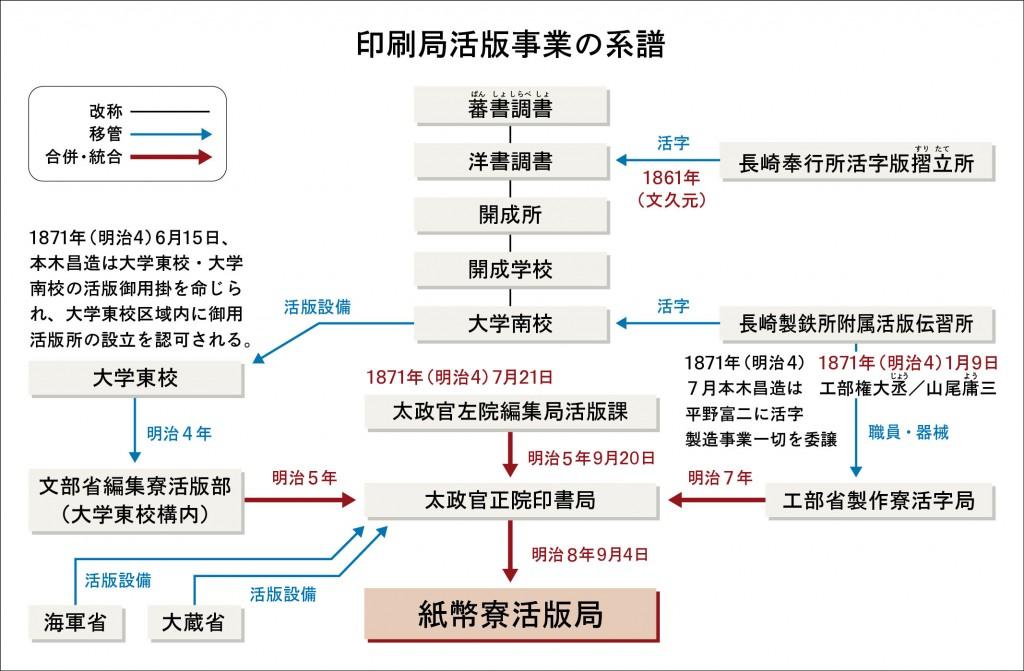 印刷局活版事業の系譜