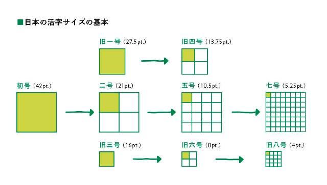 日本の活字サイズの基本uu