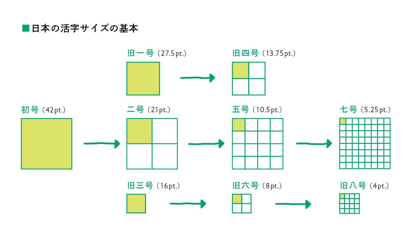 日本の活字サイズの基本