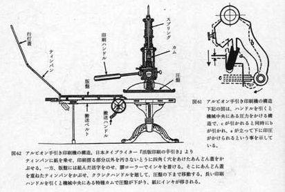アルビオン型手引き印刷機の構造