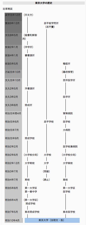 東京大学医学部略史 同大URL